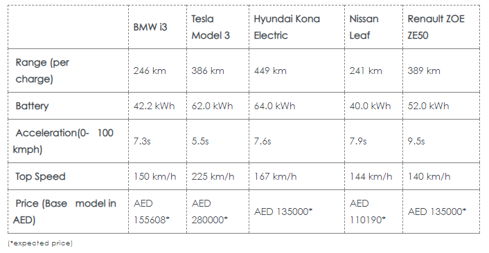 Electric cars in uae price and performance data charts